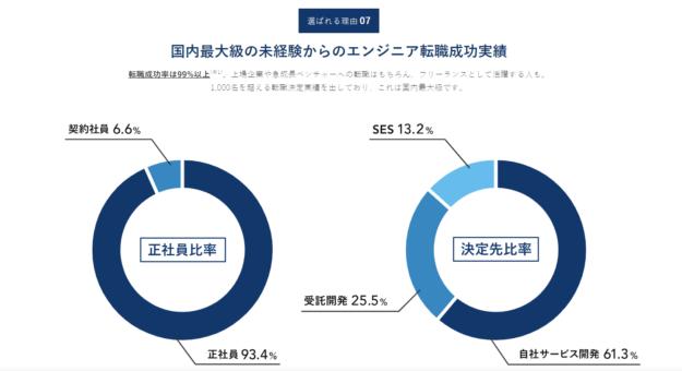 約8割の人が人気の自社・受託開発企業に行ける