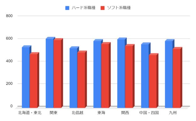 年収も大阪より東京で就職した方が高い